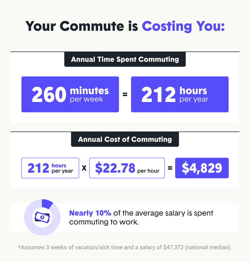 1-your-commute-is-costing-you.png