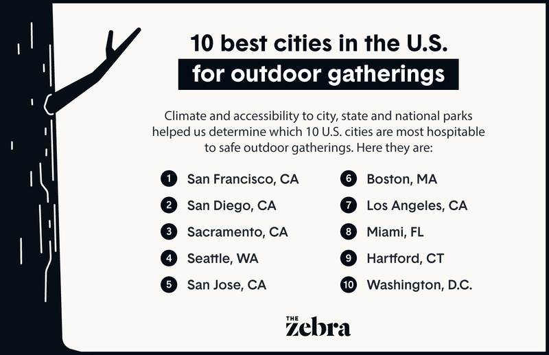 Illustration of a list of the top 10 cities for outdoor gatherings