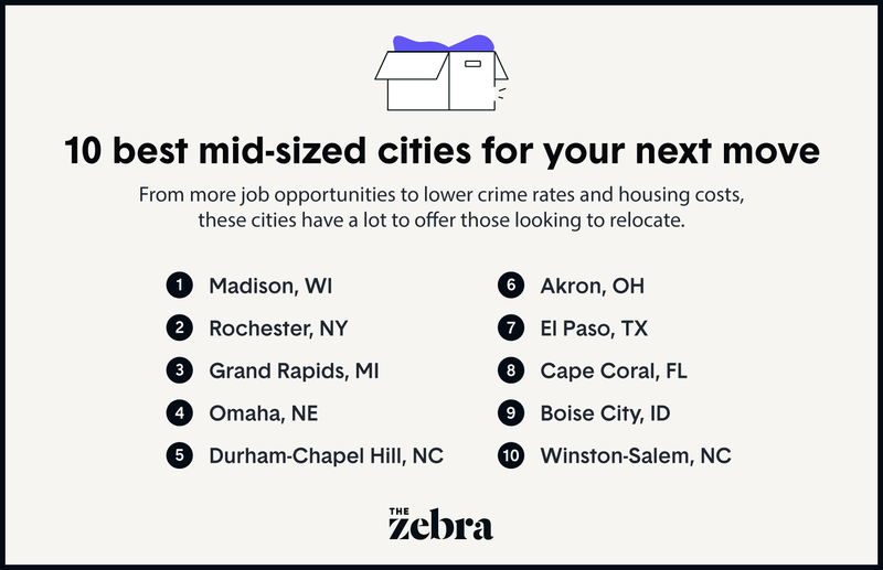2021_8_SEO_Top10Cities_Midsized_All_RF_R1.png
