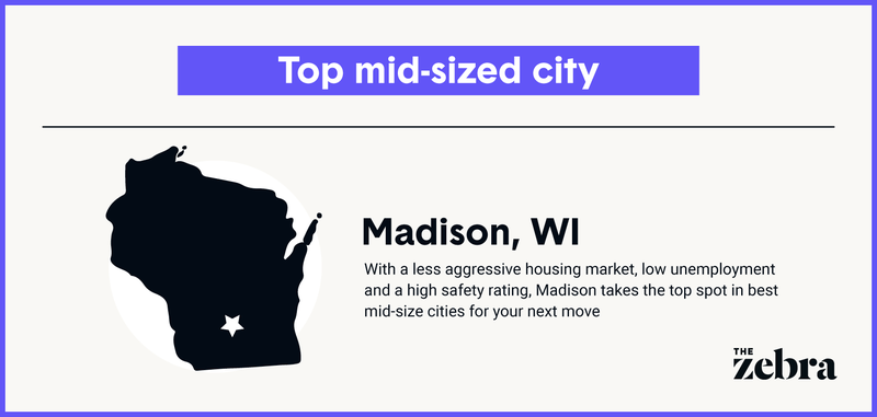 2021_8_SEO_Top10Cities_Midsized_Top_RF_R1.png