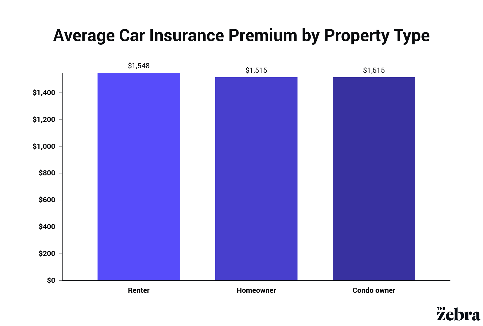 Bar graph of average insurance rates by property type