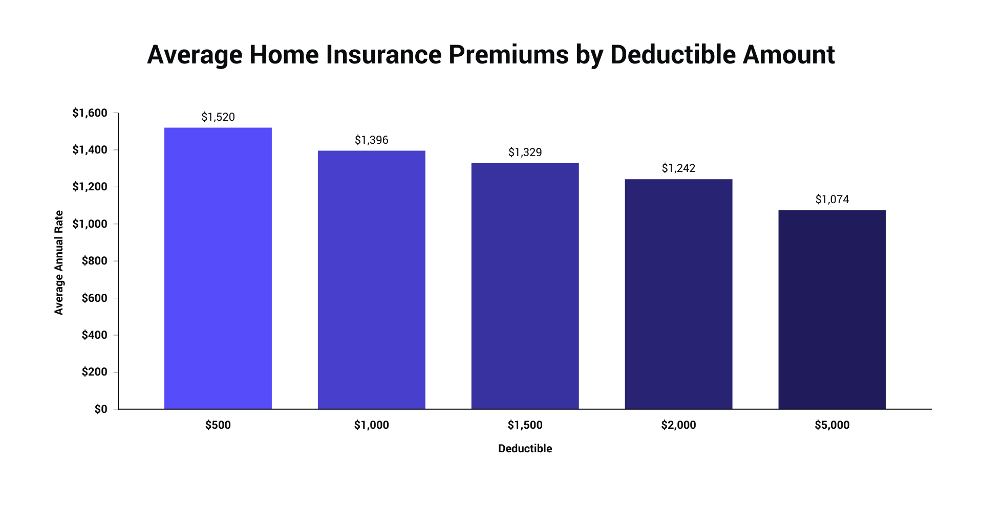 Average Home Insurance Premiums by Deductible Amount.png
