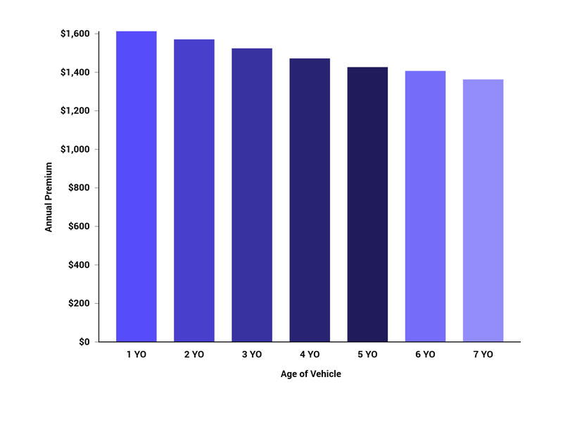 Avg Premium by Vehicle Age.png