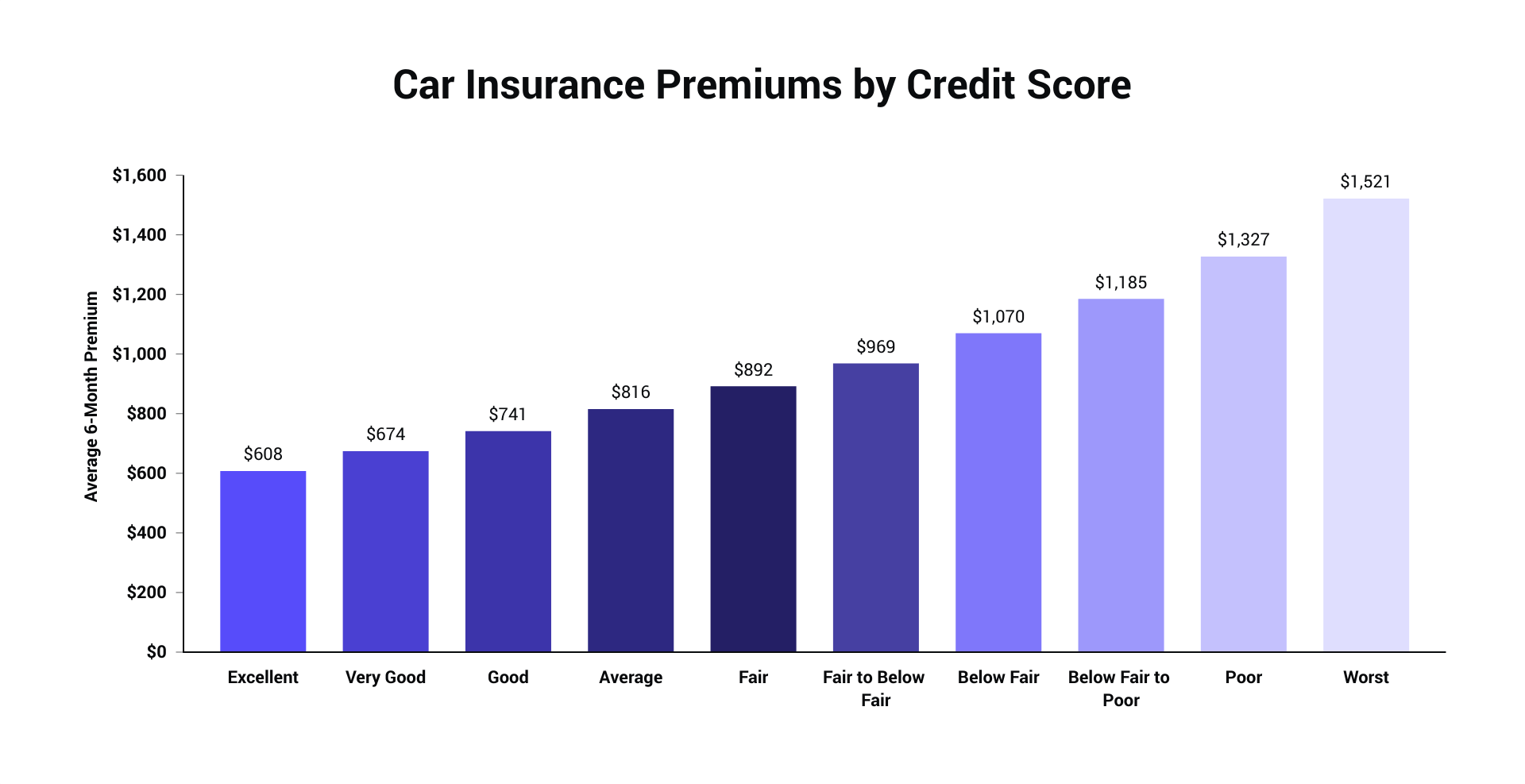 Car Insurance Premiums by Credit Score.png