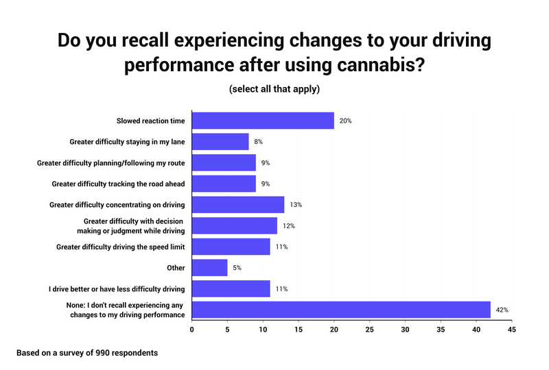 Do you recall experiencing changes to your driving performance after using cannabis_ (1).png