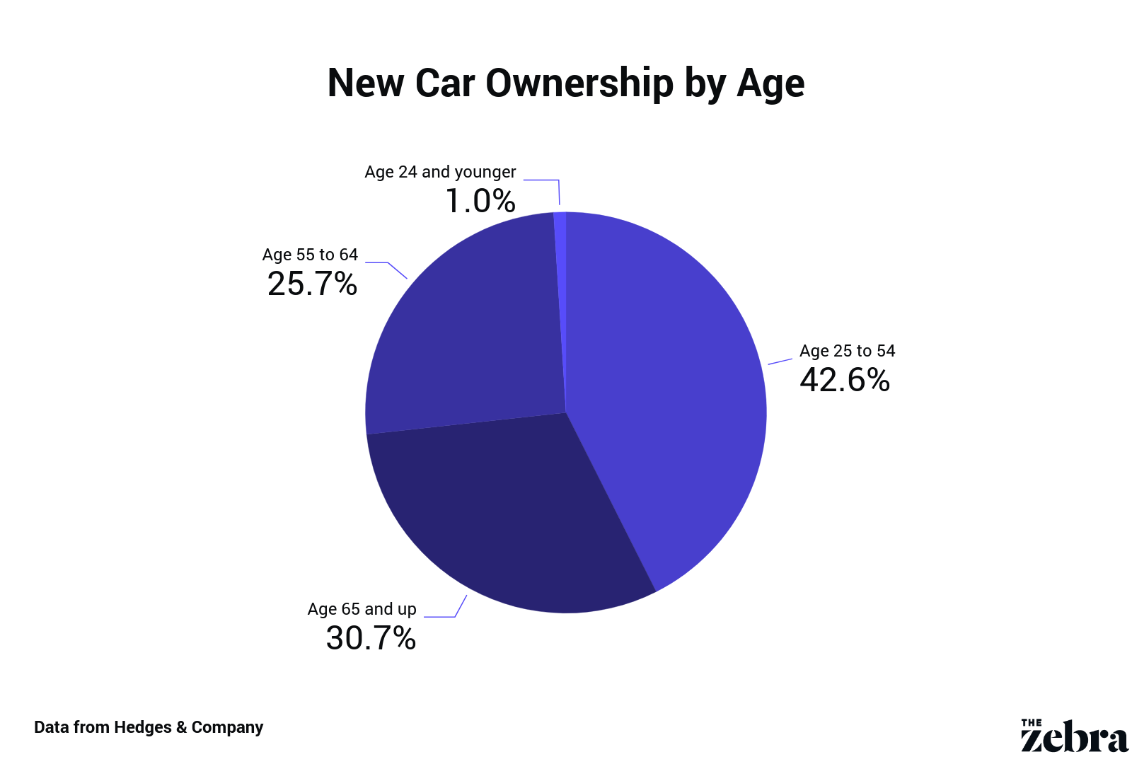 car ownership by age