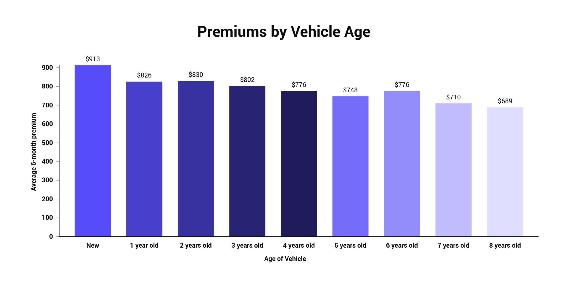 Premiums by Vehicle Age.png