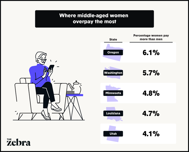 Illustration showing the states where women overpay the most for car insurance.
