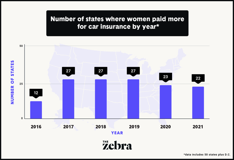 Bar graph of how many women overpaid for car insurance by year.