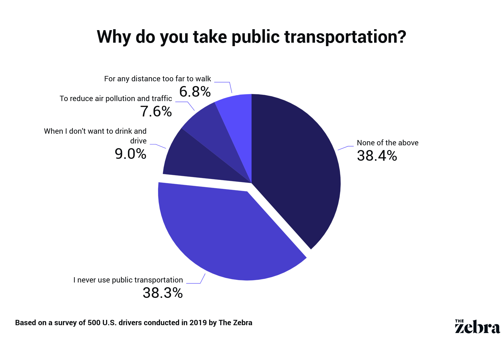pie chart displaying reasons for using public transportation