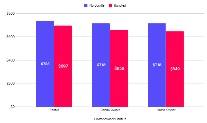 chart with bundled rates