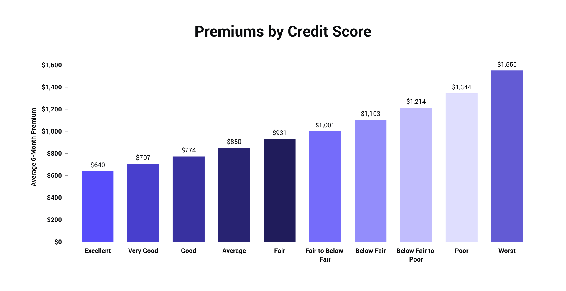 credittier_avgpremiums.png