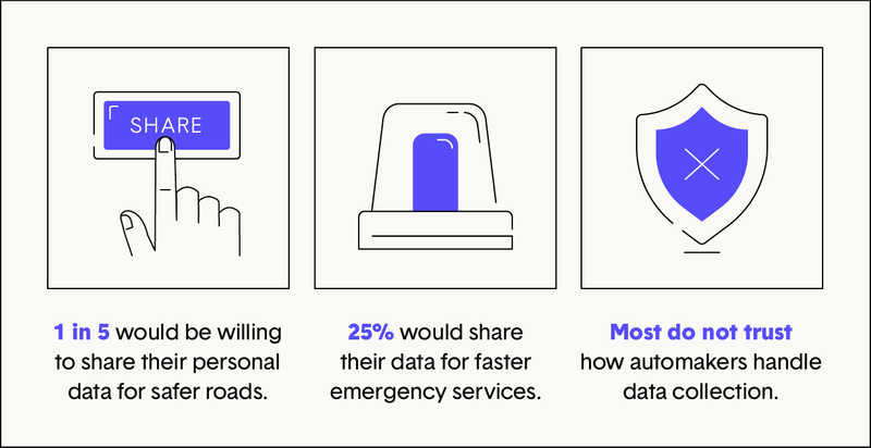 data privacy and driving stats