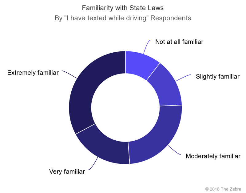 texting and driving familiarity with state laws