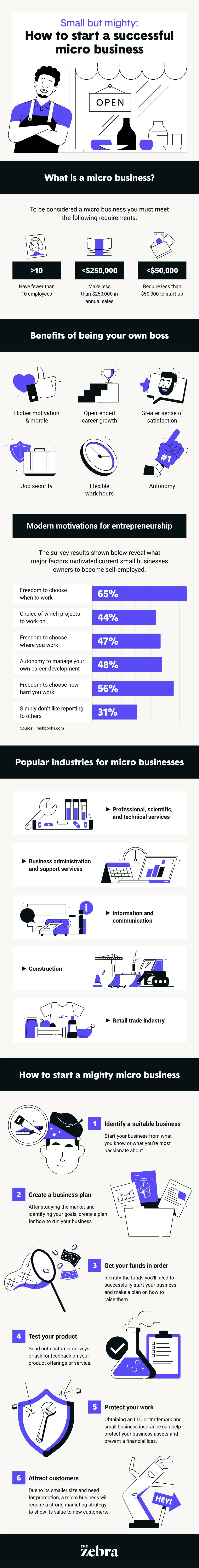 how-to-start-a-micro-business