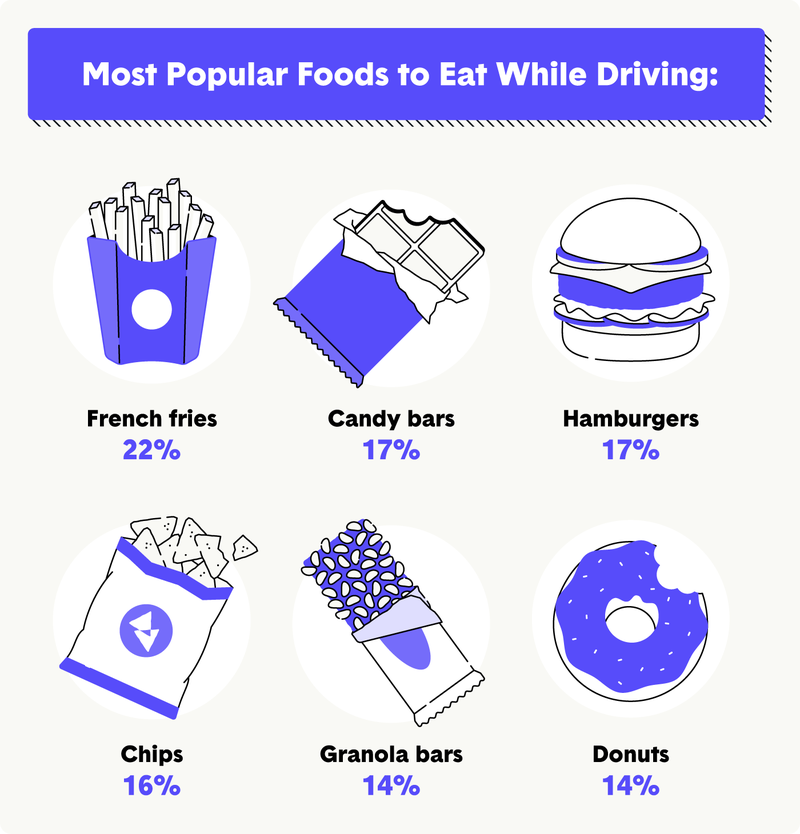 most-popular-foods-while-driving.png