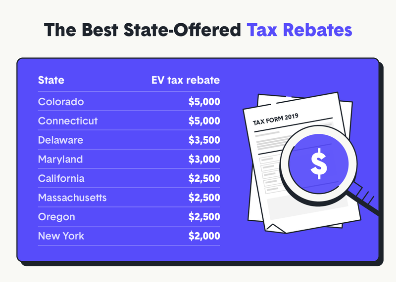 state electric vehicle tax incentives