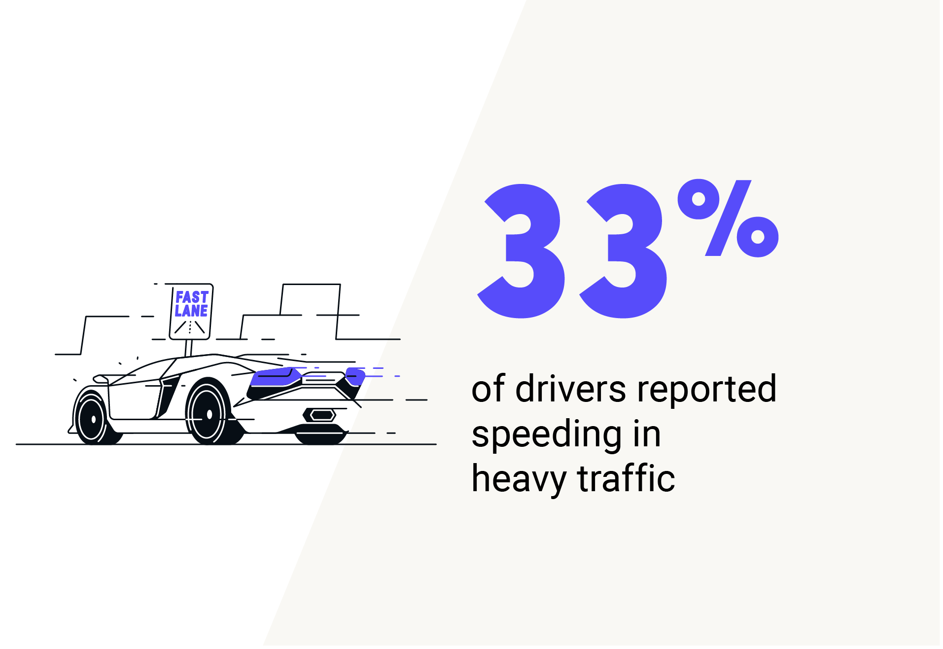 33% of drivers reported speeding in heavy traffic